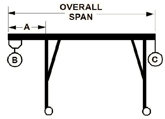 Gantry Crane Cantilever Charts