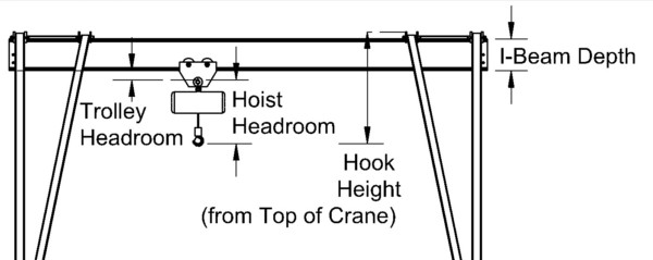 Crane Terminology | Headroom Basics | Wallace Cranes
